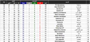 الكلاسيكو قنوات، برشلونة، برشلونة ريال مدريد مباراة توقيت، برشلونة ريال مدريد مباراة موعد، ترتيب الدوري الاسباني قبل الكلاسيكو، توقيت مباراة ريال مدريد وبرشلونة، ريال مدريد، قنوات الكلاسيكو، مباراة الكلاسيكو مجانا، مباشر ريال مدريد وبرشلونة مباراة مشاهدة، مجانا الكلاسيكو مباراة، مشاهدة مباراة ريال مدريد وبرشلونة مباشر، موعد مباراة برشلونة ريال مدريد